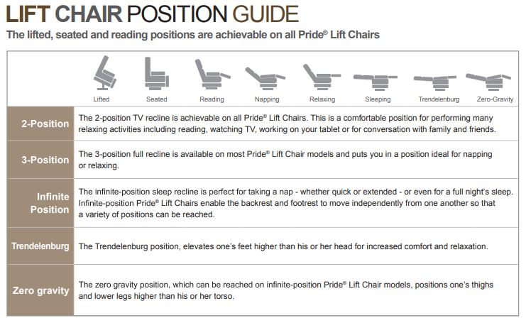 Pride Lift Chair Position Guide